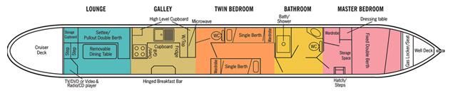 CLC6 layout 1